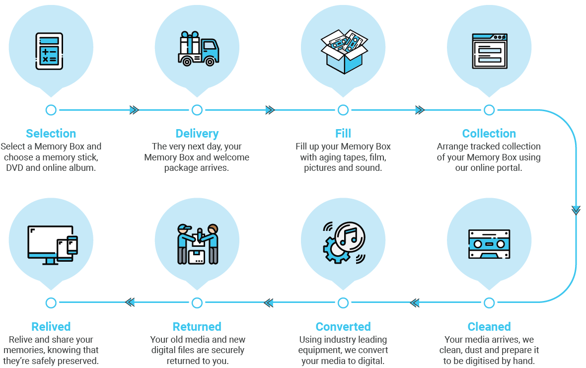 Infographic Showing the Memory Box process