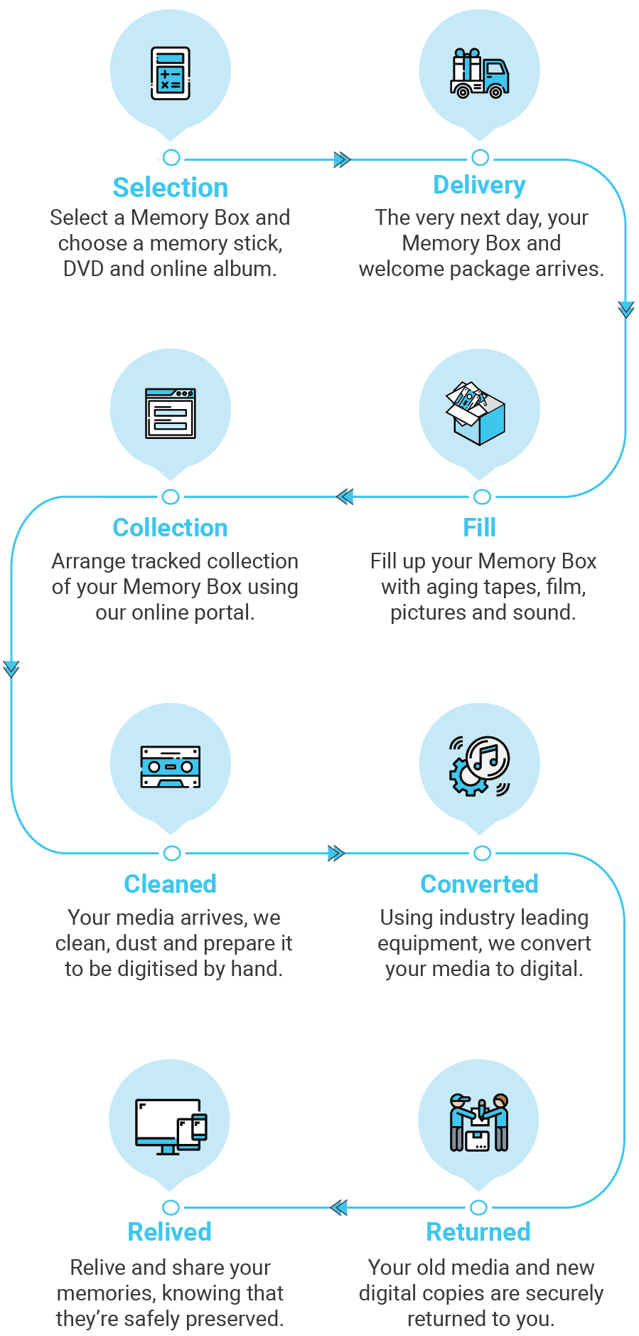 A step by step infographic showing how we convert tapes and pictures to dvd and digital